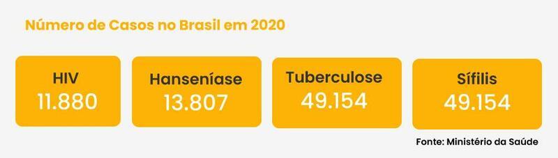 Queiroga e João Roma assinam acordo de iniciativas contra doenças graves